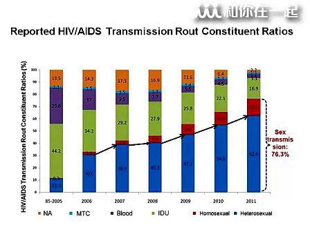性病艾滋病预防控制中心张福杰-中国A病抗病毒治疗降低死亡率的挑战