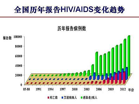 中国疾病预防控制中心吴尊友-中国艾滋病流行形势与挑战