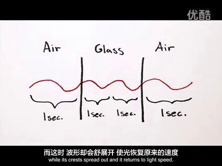 [中文字幕]一分鐘物理:玻璃中的光速