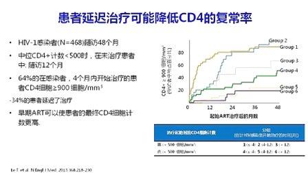 上海(复旦大学附属)公共卫生临床中心卢洪洲-艾滋病晚期患者的治疗策略