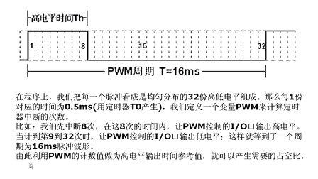 云龙电子51单片机视频教程018-PWM基础知识