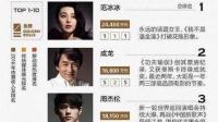 2017中國名人商業價值榜,話題女王范冰冰毫無疑問地登上了榜首,但范爺也并不是完美無瑕的