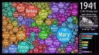 美國女孩的名字的歷史演變:冒泡