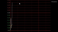 炒股不求人,3分钟学会如何分析股票!K线 布林