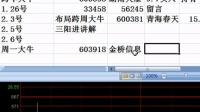 【股票分析】K线+VOL精准把握主升浪行情,成功率