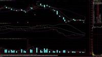 五分钟基础个股期权是神马   MACD指标DIF上穿零轴