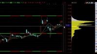 从成交量变化分析一个股票的底部形态 股票学习
