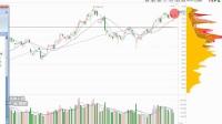 股票K线技术分析 股票筹码分析