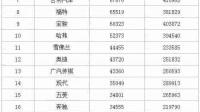 2017年6月汽車品牌國內銷量排行榜,大眾衛冕,本田超越豐田,韓系繼續下滑!
